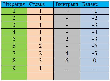 Таблица Оскара Грайнда