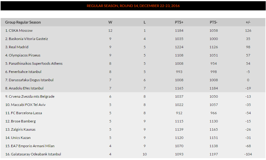 Регулярный сезон. 14-й раунд
