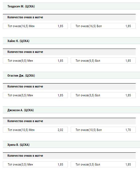 Тотал очков, набранных отдельными игроками