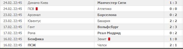 Команды плохо играют в своих чемпионатах после матчей Лига Чемпионов