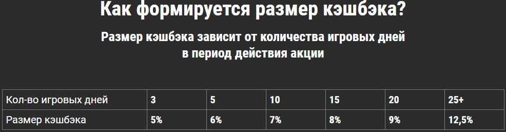Промокоды от БК Лига Ставок при регистрации