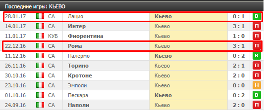 Команда Кьево
