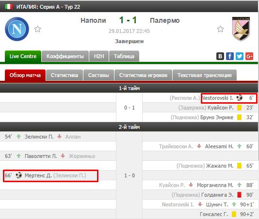 Палермо забил на 6-й минуте