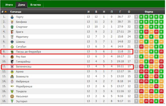 Середнячок в чемпионате Португалии