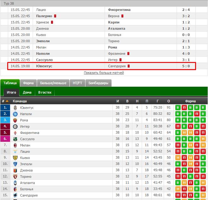 Ювентус в последнем матче сезона