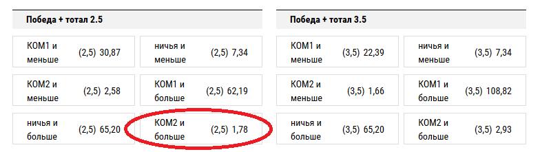Томь – Ростов. Прогноз на матч: победа Ростова + тотал больше 2,5