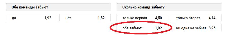 ЦСКА – Зенит. Прогноз на то, что обе команды забьют минимум по 1 мячу