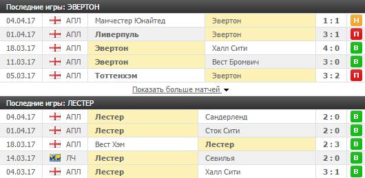 Результаты обеих команд перед матчем