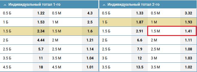 ЦСКА - Спартак. Прогноз на матч РФПЛ