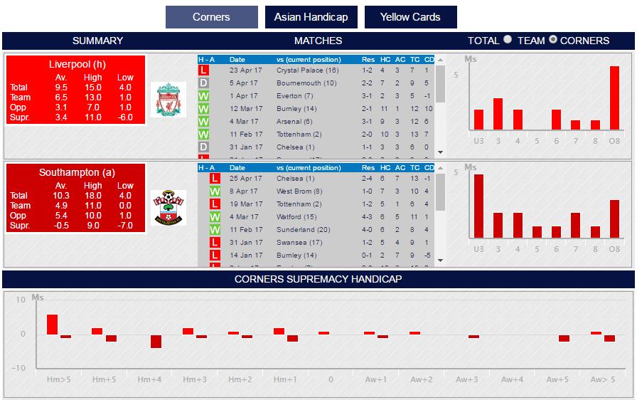 Обзор сервисов спортивной статистики