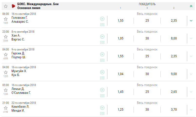 В каких БК выгоднее всего делать ставки на бокс?