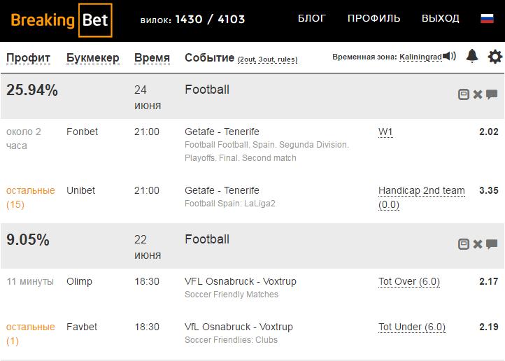 Обзор сервиса поиска вилок - Breaking-Bet.com