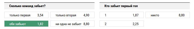 Ницца - Аякс. Прогноз матча квалификации Лиги Чемпионов