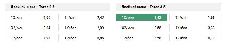 ЦСКА - АЕК. Прогноз матча квалификации Лиги Чемпионов