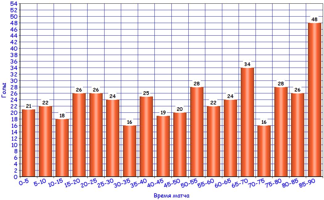 статистика голов по минутам