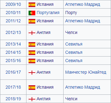 Футбол лига европы 2011- 2012 ставки