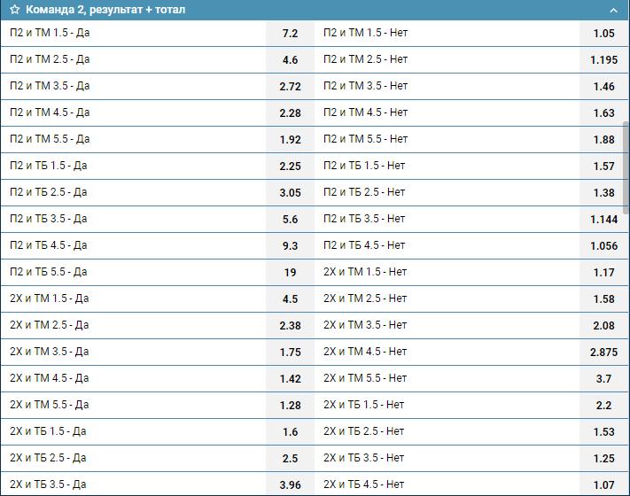 Комбинированная ставка результат + тотал
