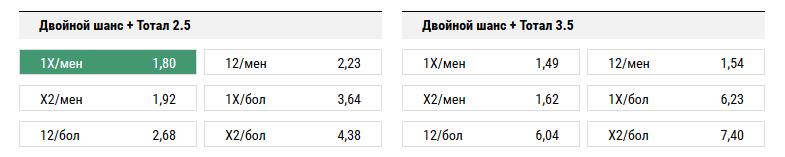 Рубин - Локомотив. Прогноз матча РФПЛ