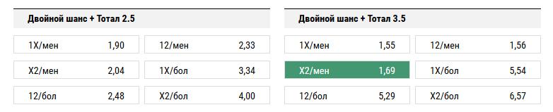 Ахмат - Краснодар. Прогноз матча РФПЛ