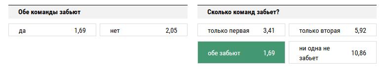 Тоттенхэм - Челси. Прогноз матча АПЛ