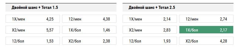 Зенит - Спартак. Прогноз матча РФПЛ