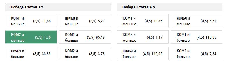 Урал - Зенит. Прогноз матча РФПЛ