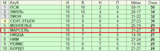 Как делать ставки на чемпионат (кубковые встречи) Франции?