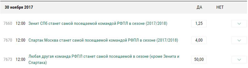БК «Лига Ставок» предлагает эксклюзивные ставки на ФК «Зенит»