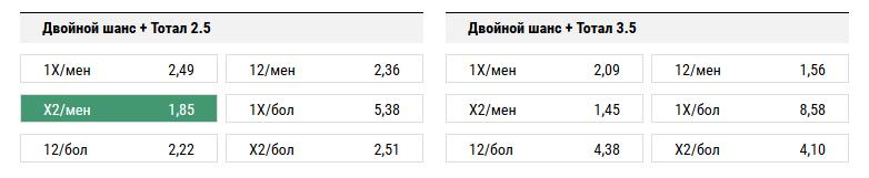 Марибор - Спартак. Прогноз матча Лиги Чемпионов