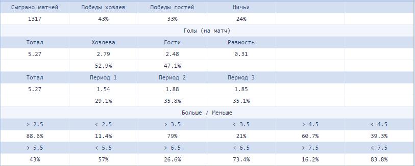 Ставки на тотал в хоккее: виды, анализ, статистика, стратегии