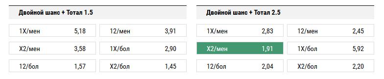ЦСКА - Манчестер Юнайтед. Прогноз матча Лиги Чемпионов