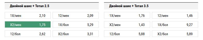 Шериф - Локомотив. Прогноз матча Лиги Европы