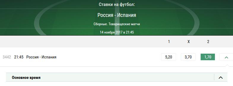 Россия - Испания. Прогноз на товарищеский матч