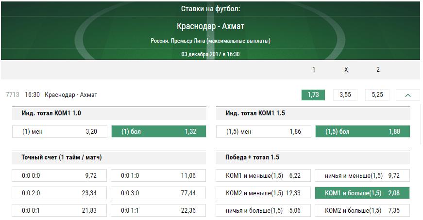 Краснодар - Ахмат. Прогноз матча РФПЛ
