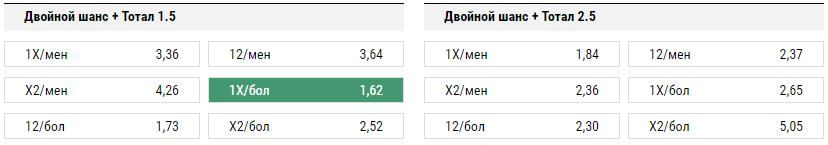 Локомотив - Копенгаген. Прогноз матча Лиги Европы