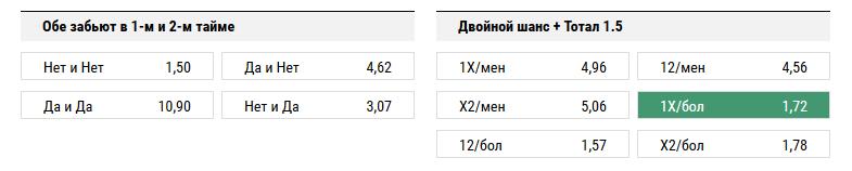 Спартак - Зенит. Прогноз матча РФПЛ