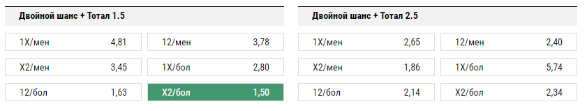 Арсенал - Спартак. Прогноз матча РФПЛ.