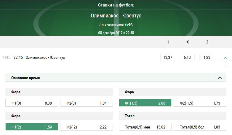 Олимпиакос - Ювентус. Прогноз матча Лиги Чемпионов