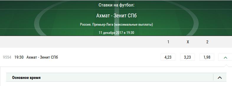 Ахмат – Зенит. Прогноз матча РФПЛ