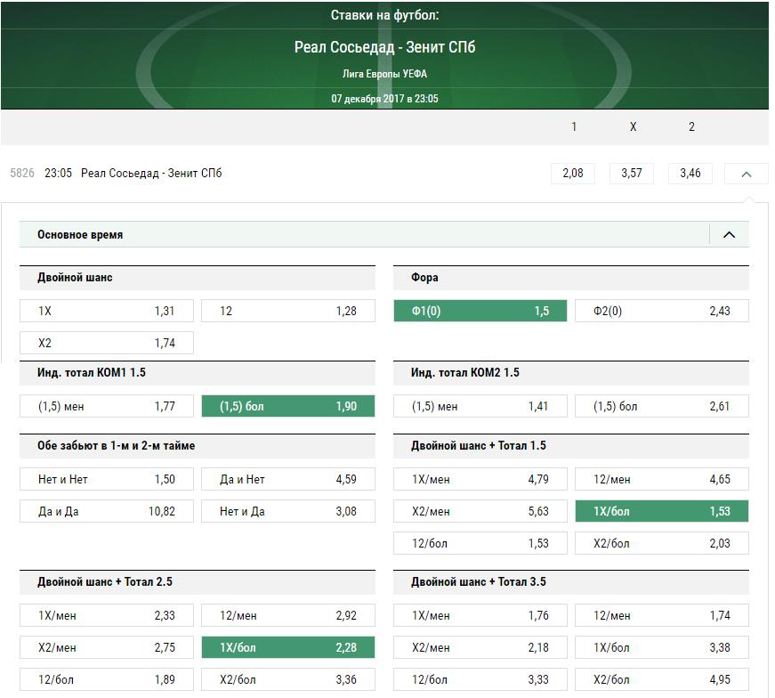 Реал Сосьедад - Зенит. Прогноз матча Лиги Европы