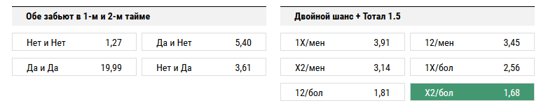 Тосно – Локомотив. Прогноз матча РФПЛ
