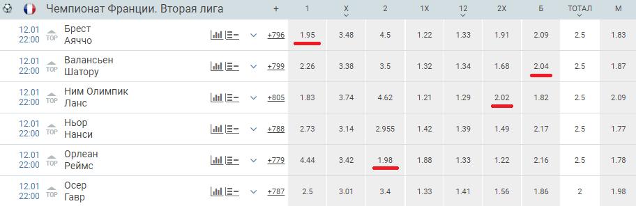 Как находить исходы с высоким коэффициентом (около 2.0)?