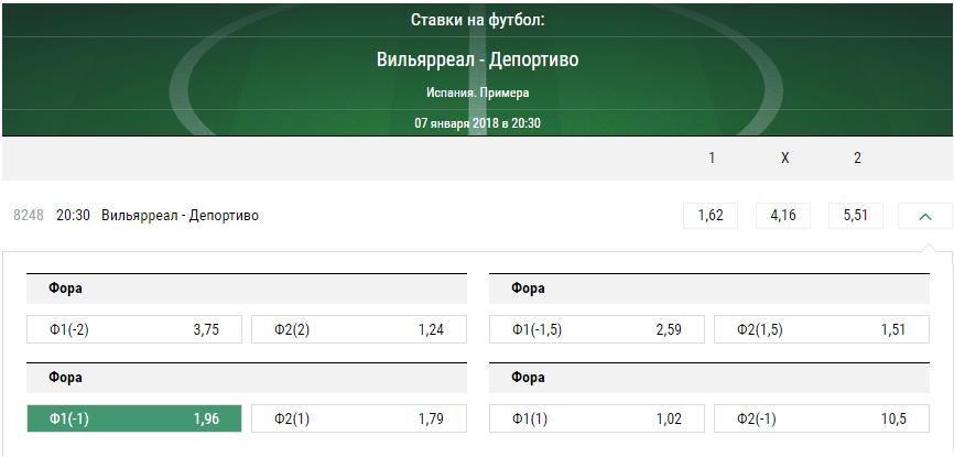 Вильярреал - Депортиво. Прогноз матча чемпионата Испании