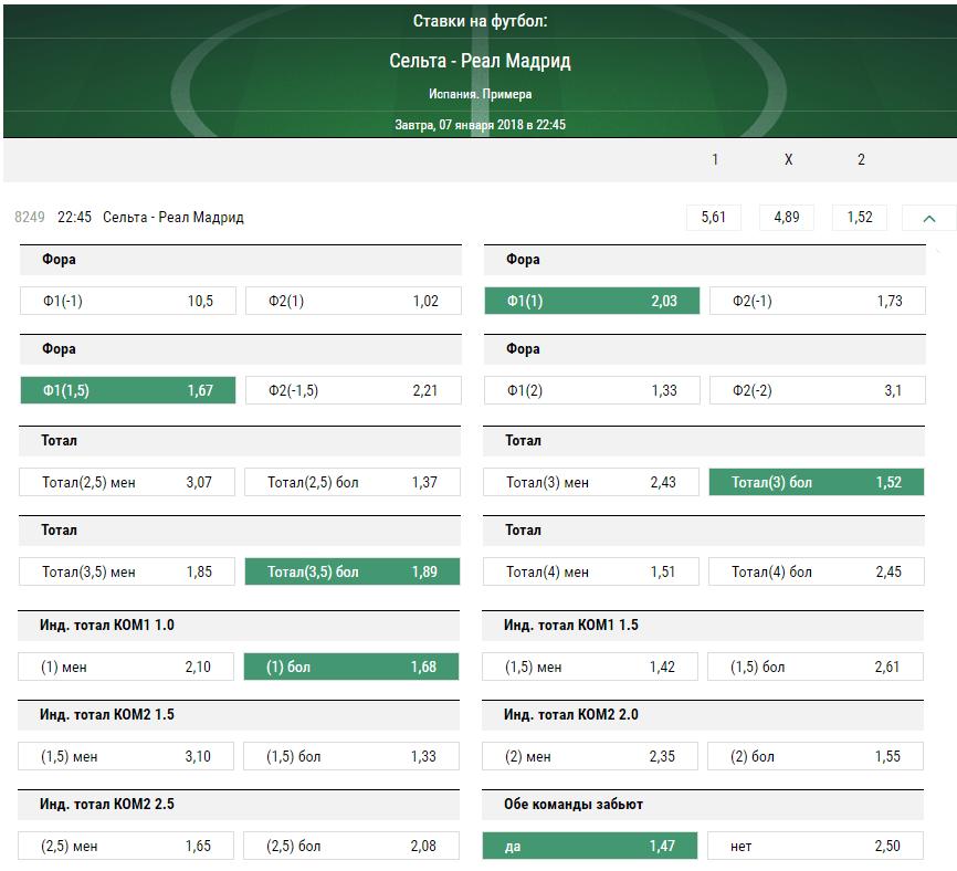 Сельта - Реал. Прогноз матча Примеры