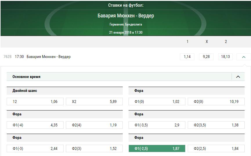 Бавария - Вердер. Прогноз матча чемпионата Германии