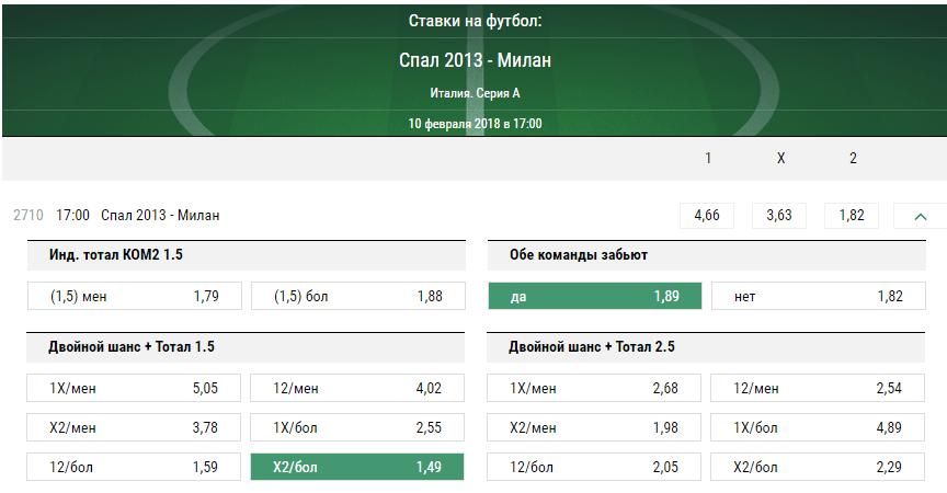 СПАЛ - Милан. Прогноз матча Серии А