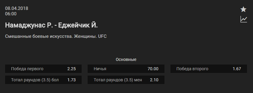 Прогноз на бой Роуз Намаюнас – Йоанна Енджейчик