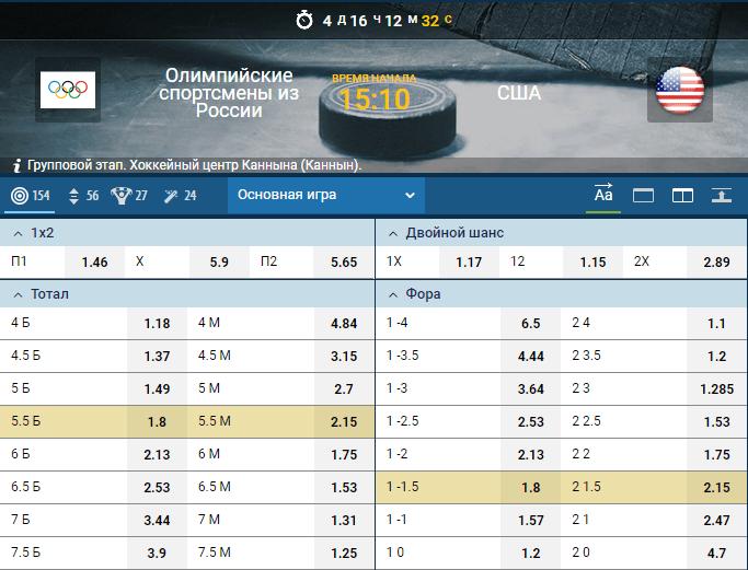 Прогноз матча Россия (OAR) – США