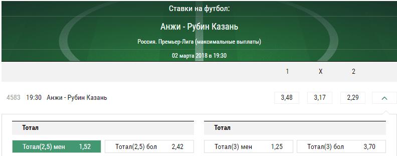 Анжи – Рубин. Прогноз матча Премьер-лиги России
