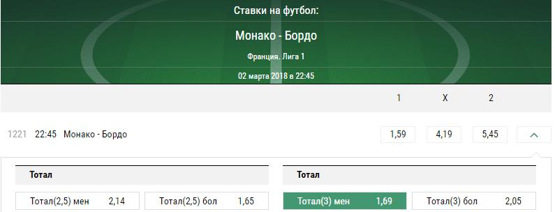 Монако - Бордо. Прогноз матча Лиги 1